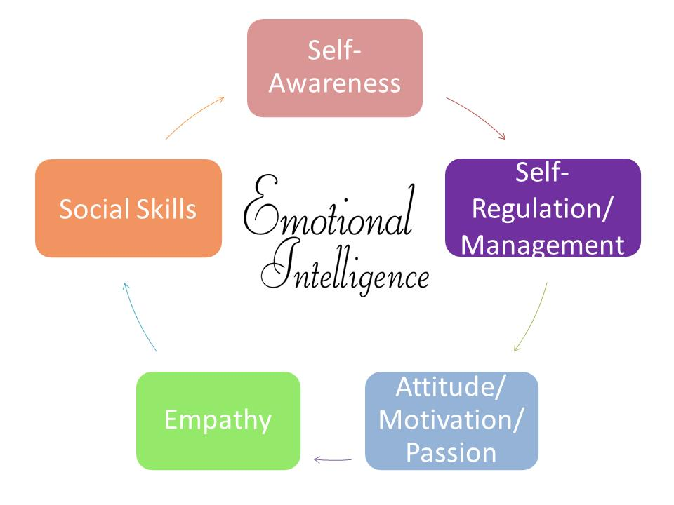 business intelligence concepts components techniques and Business intelligence is made up of an increasing number of components mining techniques can be the concepts of business intelligence and.